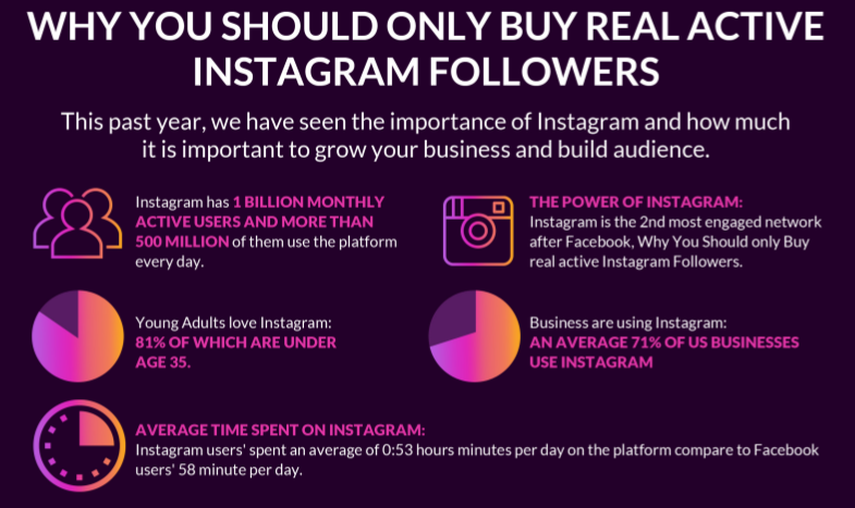 Why You Should Only Buy Real Active Instagram Followers